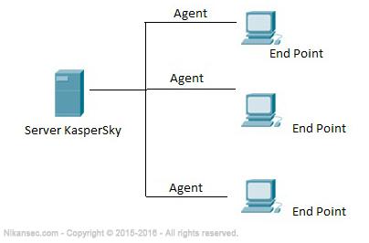 آموزش کنسول کسپرسکی(kaspersky security center)__بخش اول